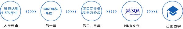 华南师范大学HND3+1/3+2出国留学